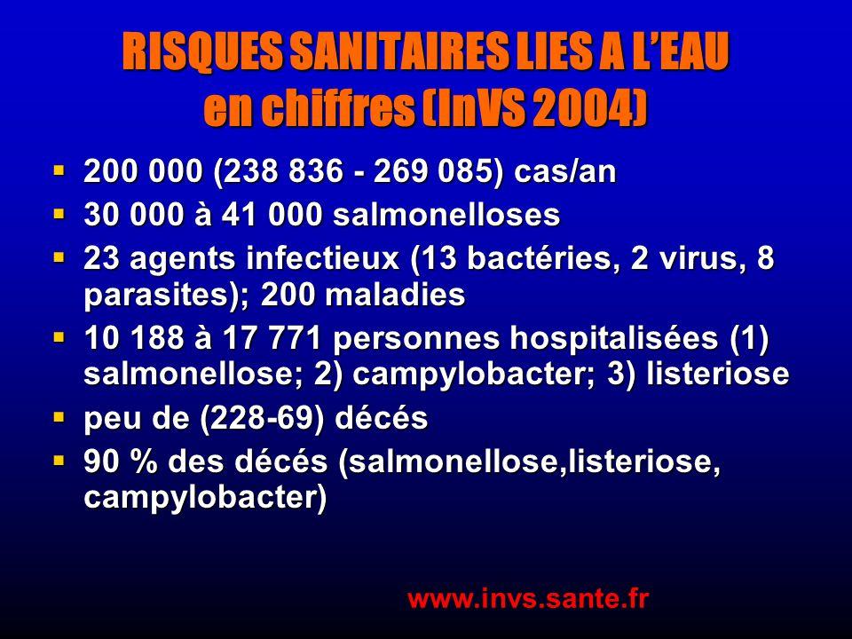 RISQUES SANITAIRES LIES A LEAU en chiffres (InVS 2004) 200 000 (238 836 - 269 085) cas/an 200 000 (238 836 - 269 085) cas/an 30 000 à 41 000 salmonelloses 30 000 à 41 000 salmonelloses 23 agents infectieux (13 bactéries, 2 virus, 8 parasites); 200 maladies 23 agents infectieux (13 bactéries, 2 virus, 8 parasites); 200 maladies 10 188 à 17 771 personnes hospitalisées (1) salmonellose; 2) campylobacter; 3) listeriose 10 188 à 17 771 personnes hospitalisées (1) salmonellose; 2) campylobacter; 3) listeriose peu de (228-69) décés peu de (228-69) décés 90 % des décés (salmonellose,listeriose, campylobacter) 90 % des décés (salmonellose,listeriose, campylobacter) www.invs.sante.fr