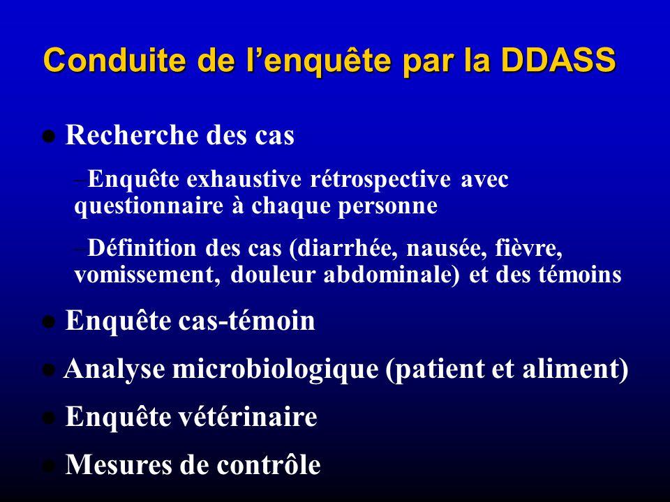 Conduite de lenquête par la DDASS Recherche des cas –Enquête exhaustive rétrospective avec questionnaire à chaque personne –Définition des cas (diarrhée, nausée, fièvre, vomissement, douleur abdominale) et des témoins Enquête cas-témoin Analyse microbiologique (patient et aliment) Enquête vétérinaire Mesures de contrôle