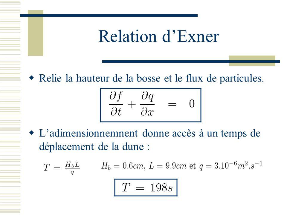 Relation dExner Relie la hauteur de la bosse et le flux de particules.