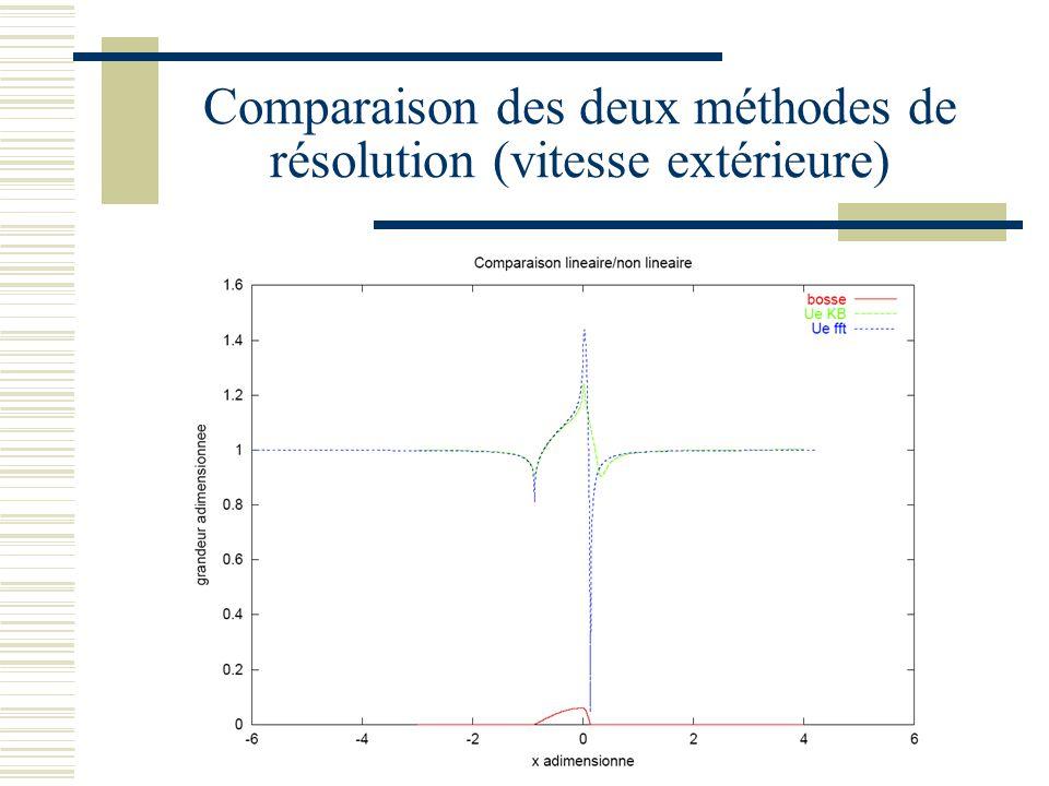 Comparaison des deux méthodes de résolution (vitesse extérieure)