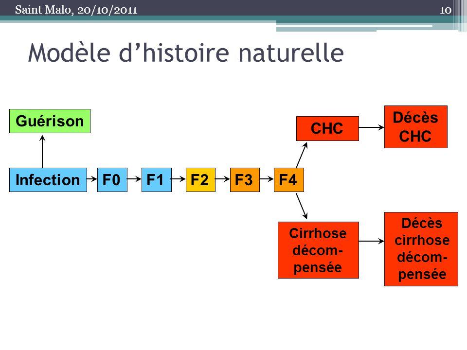 Modèle dhistoire naturelle 10 Guérison InfectionF0F1F2F3F4 CHC Décès CHC Cirrhose décom- pensée Décès cirrhose décom- pensée Saint Malo, 20/10/2011