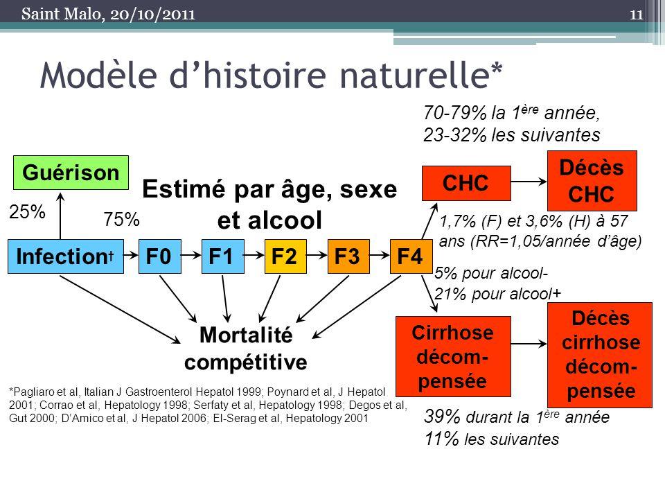 Modèle dhistoire naturelle* 11 Guérison Infection F0F1F2F3F4 CHC Décès CHC Cirrhose décom- pensée Décès cirrhose décom- pensée Mortalité compétitive 2