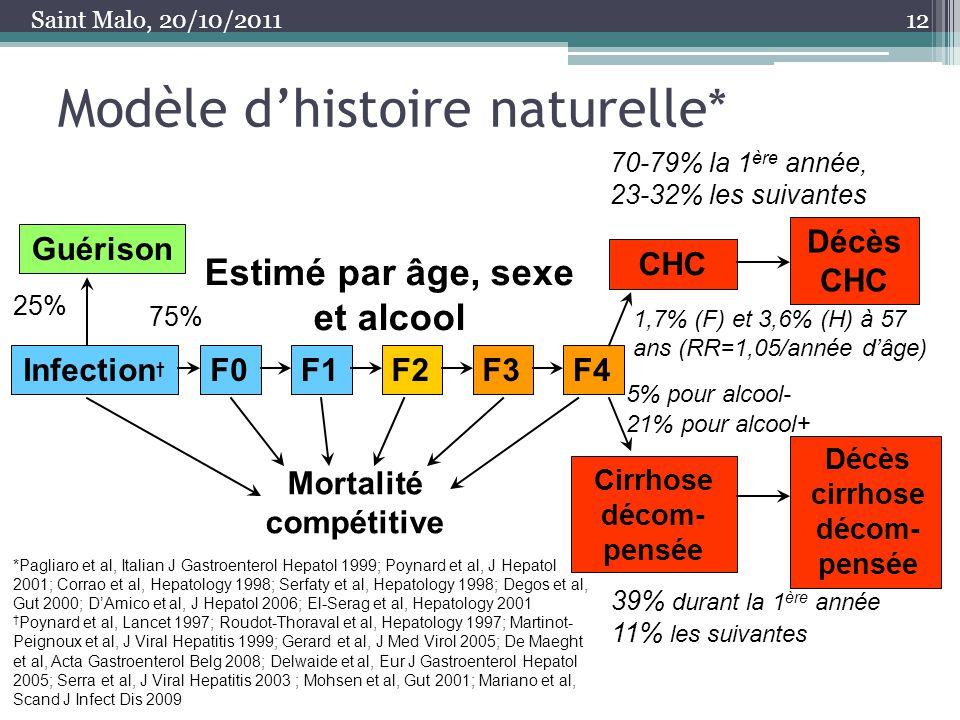 Modèle dhistoire naturelle* 12 Guérison Infection F0F1F2F3F4 CHC Décès CHC Cirrhose décom- pensée Décès cirrhose décom- pensée Mortalité compétitive 2
