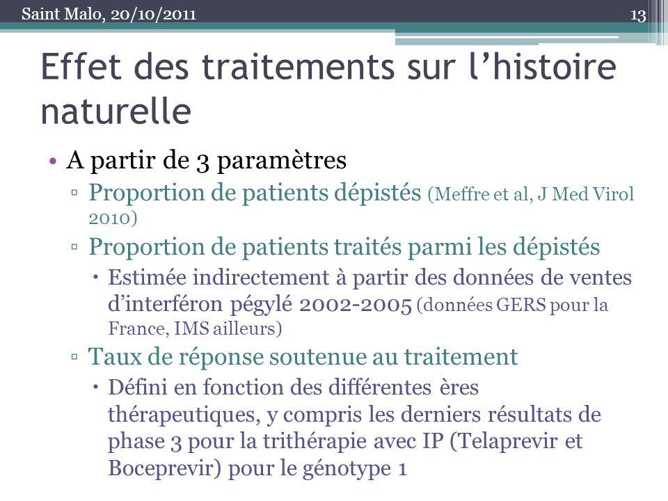 Effet des traitements sur lhistoire naturelle A partir de 3 paramètres Proportion de patients dépistés (Meffre et al, J Med Virol 2010) Proportion de