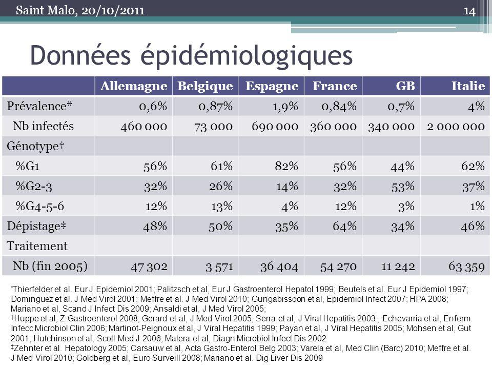 Données épidémiologiques 14 AllemagneBelgiqueEspagneFranceGBItalie Prévalence*0,6%0,87%1,9%0,84%0,7%4% Nb infectés460 00073 000690 000360 000340 0002