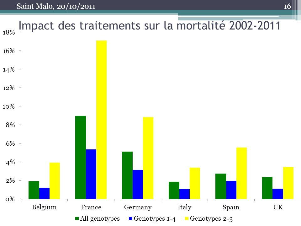 Impact des traitements sur la mortalité 2002-2011 16 Saint Malo, 20/10/2011