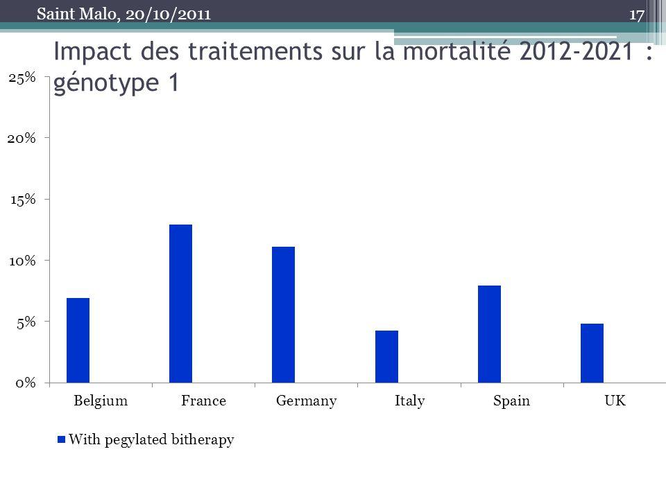 Impact des traitements sur la mortalité 2012-2021 : génotype 1 17 Saint Malo, 20/10/2011