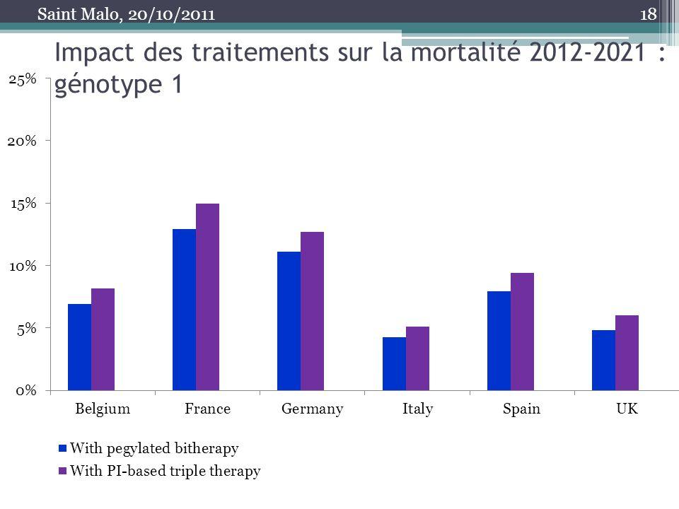 Impact des traitements sur la mortalité 2012-2021 : génotype 1 18 Saint Malo, 20/10/2011