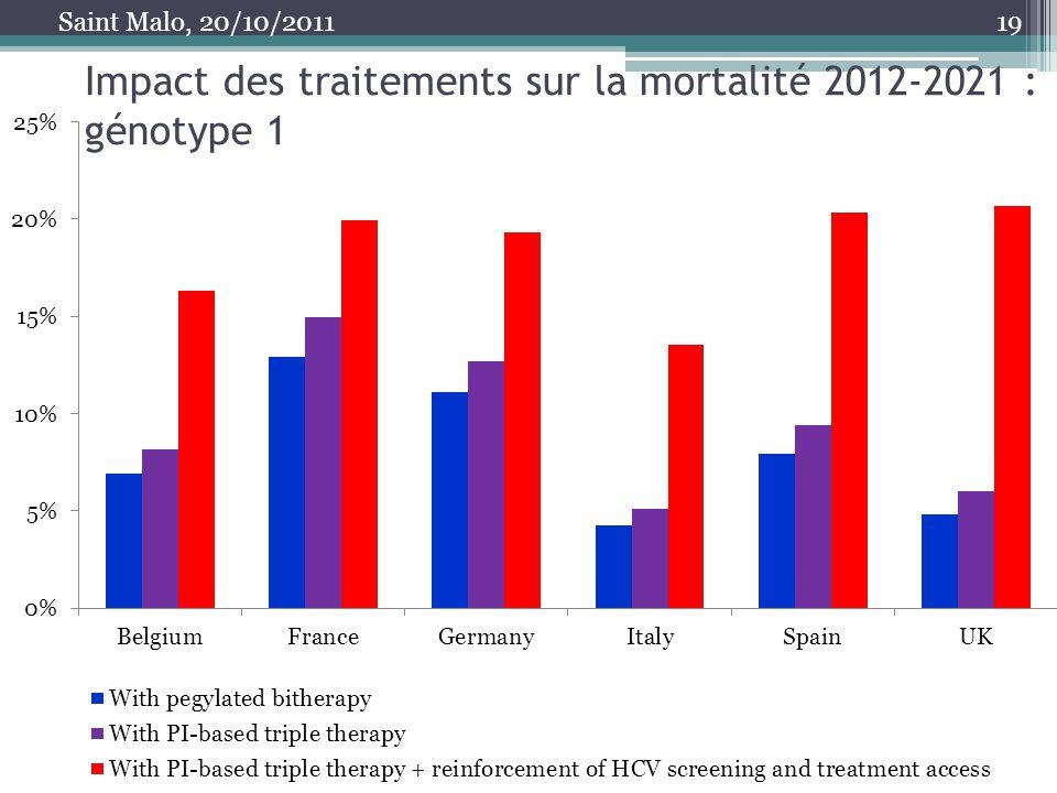 Impact des traitements sur la mortalité 2012-2021 : génotype 1 19 Saint Malo, 20/10/2011