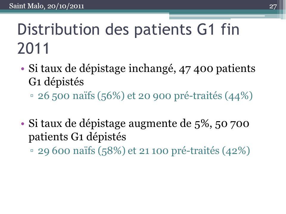 Distribution des patients G1 fin 2011 Si taux de dépistage inchangé, 47 400 patients G1 dépistés 26 500 naïfs (56%) et 20 900 pré-traités (44%) Si tau