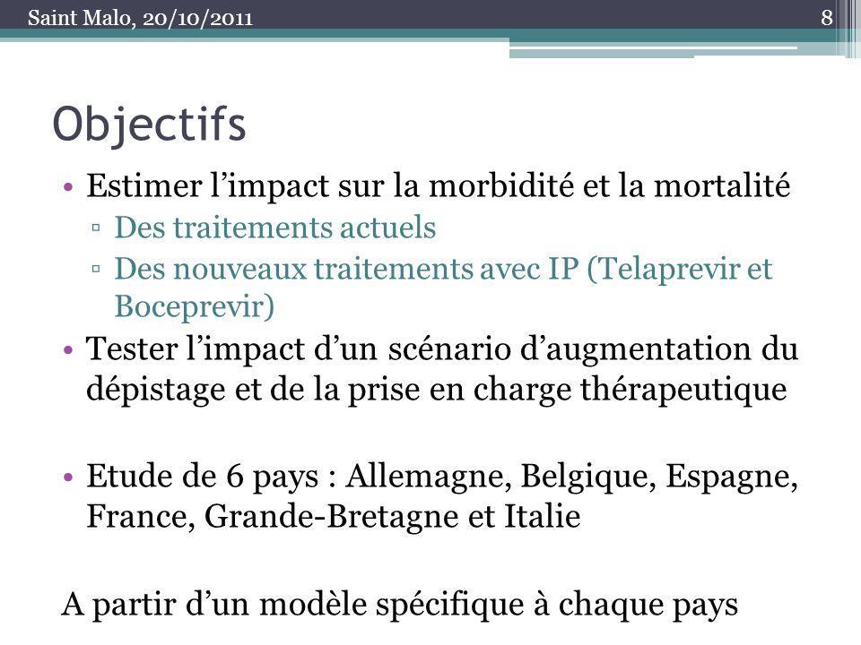 Objectifs Estimer limpact sur la morbidité et la mortalité Des traitements actuels Des nouveaux traitements avec IP (Telaprevir et Boceprevir) Tester