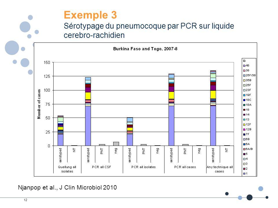 12 Exemple 3 Sérotypage du pneumocoque par PCR sur liquide cerebro-rachidien Njanpop et al., J Clin Microbiol 2010