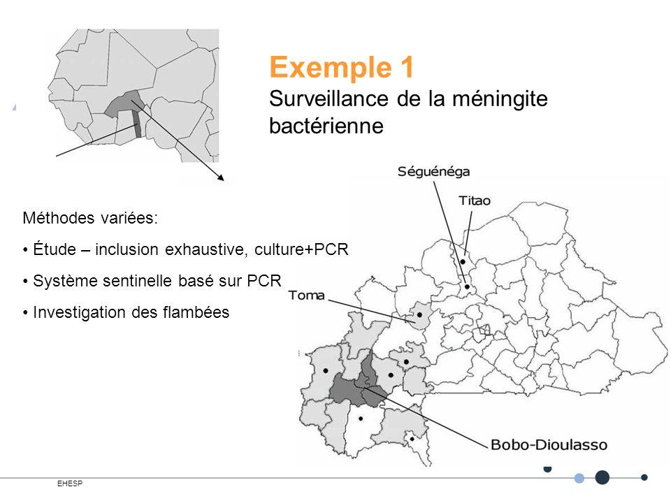 EHESP 9 Exemple 1 Surveillance de la méningite bactérienne Méthodes variées: Étude – inclusion exhaustive, culture+PCR Système sentinelle basé sur PCR Investigation des flambées