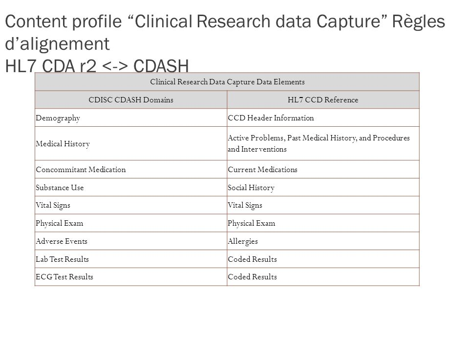 Content profile Clinical Research data Capture Règles dalignement HL7 CDA r2 CDASH Clinical Research Data Capture Data Elements CDISC CDASH DomainsHL7 CCD Reference DemographyCCD Header Information Medical History Active Problems, Past Medical History, and Procedures and Interventions Concommitant MedicationCurrent Medications Substance UseSocial History Vital Signs Physical Exam Adverse EventsAllergies Lab Test ResultsCoded Results ECG Test ResultsCoded Results 117
