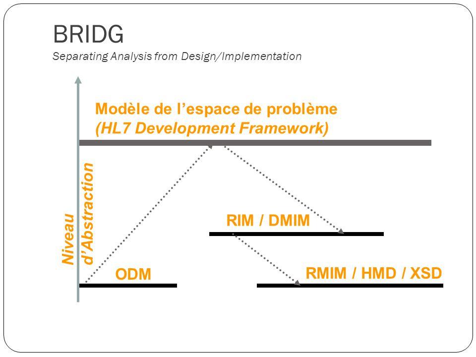 BRIDG Separating Analysis from Design/Implementation ODM RIM / DMIM Modèle de lespace de problème (HL7 Development Framework) RMIM / HMD / XSD Niveau dAbstraction