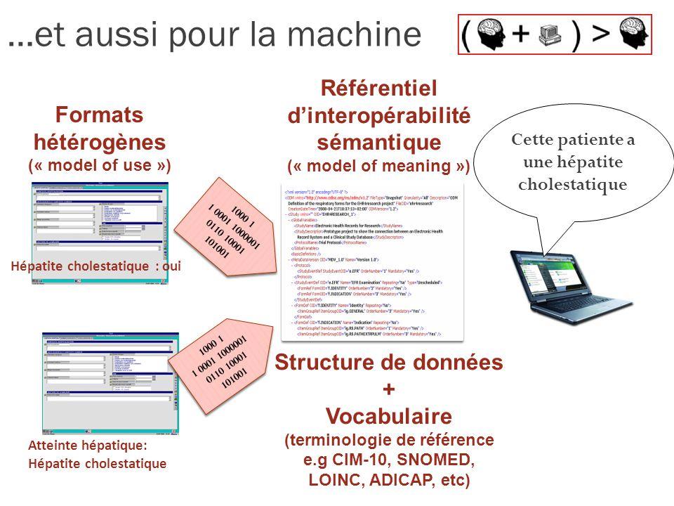 …et aussi pour la machine Hépatite cholestatique : oui Atteinte hépatique: Hépatite cholestatique 1000 1 1 0001 1000001 0110 10001 101001 1000 1 1 0001 1000001 0110 10001 101001 Formats hétérogènes (« model of use ») Structure de données + Vocabulaire (terminologie de référence e.g CIM-10, SNOMED, LOINC, ADICAP, etc) Référentiel dinteropérabilité sémantique (« model of meaning ») Cette patiente a une hépatite cholestatique 1000 1 1 0001 1000001 0110 10001 101001 1000 1 1 0001 1000001 0110 10001 101001
