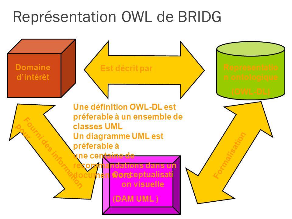 Représentation OWL de BRIDG Domaine dintérêt Conceptualisati on visuelle (DAM UML ) Representatio n ontologique (OWL-DL) Formalisation Est décrit par Fourni des information pour Une définition OWL-DL est préferable à un ensemble de classes UML Un diagramme UML est préferable à une centaine de recommandations dans un documen word
