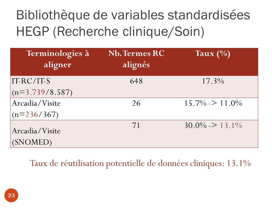 Bibliothèque de variables standardisées HEGP (Recherche clinique/Soin) Terminologies à aligner Nb.