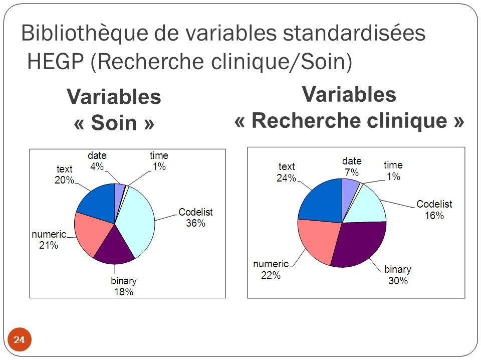 Bibliothèque de variables standardisées HEGP (Recherche clinique/Soin) Variables « Soin » Variables « Recherche clinique » 24