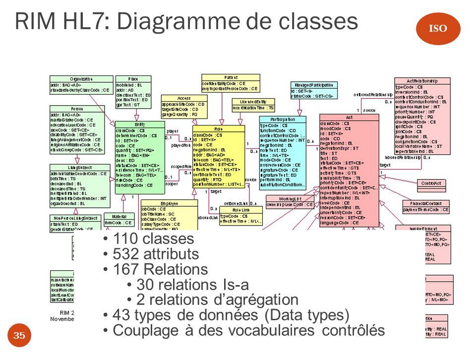 35 RIM HL7: Diagramme de classes 35 110 classes 532 attributs 167 Relations 30 relations Is-a 2 relations dagrégation 43 types de données (Data types) Couplage à des vocabulaires contrôlés ISO