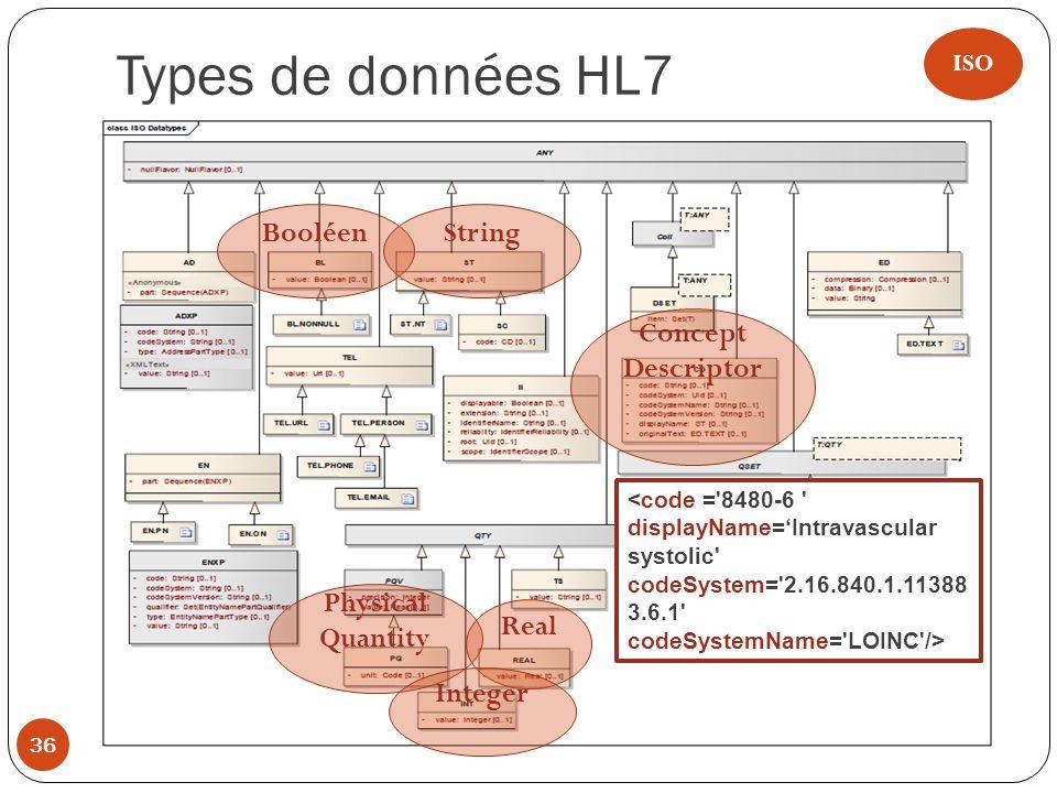Types de données HL7 36 BooléenString Physical Quantity Real Integer Concept Descriptor ISO