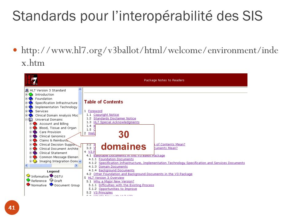 Standards pour linteropérabilité des SIS 41 http://www.hl7.org/v3ballot/html/welcome/environment/inde x.htm 30 domaines