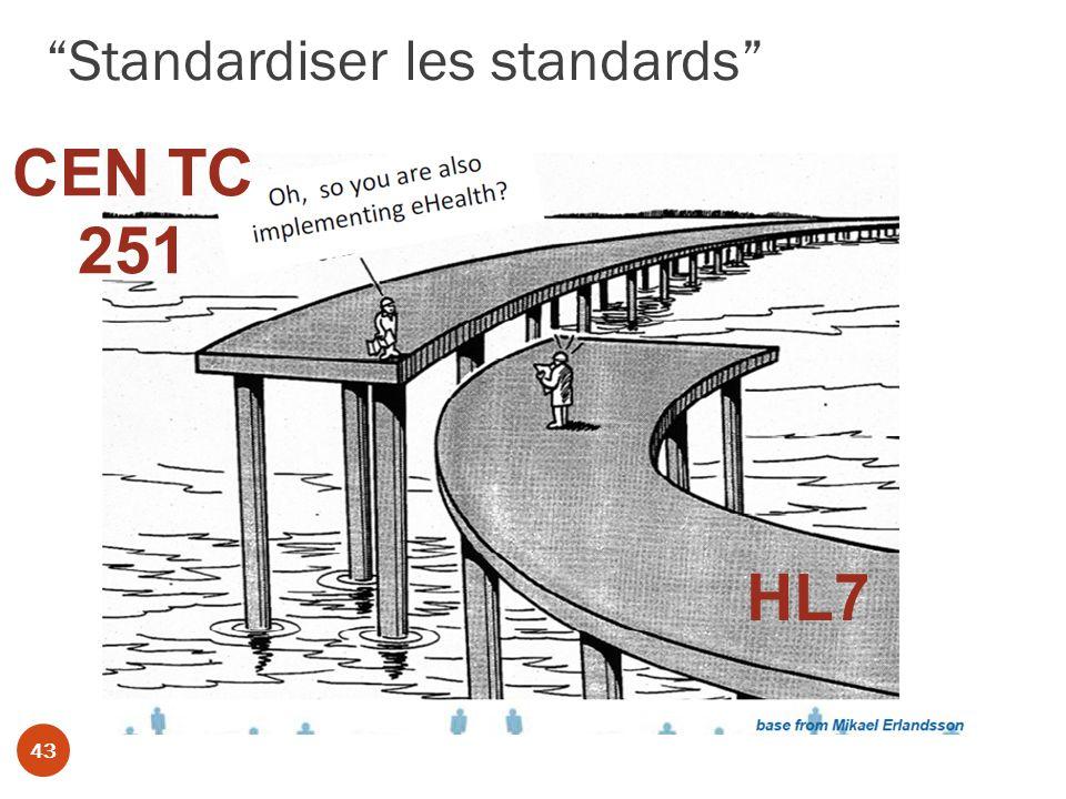 Standardiser les standards 43 HL7 CEN TC 251