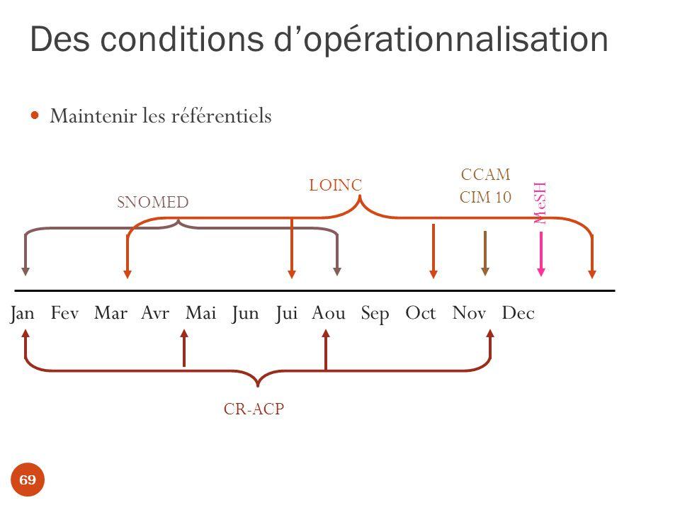 Des conditions dopérationnalisation Maintenir les référentiels Jan Fev Mar Avr Mai Jun Jui Aou Sep Oct Nov Dec SNOMED CCAM CIM 10 MeSH LOINC CR-ACP 69
