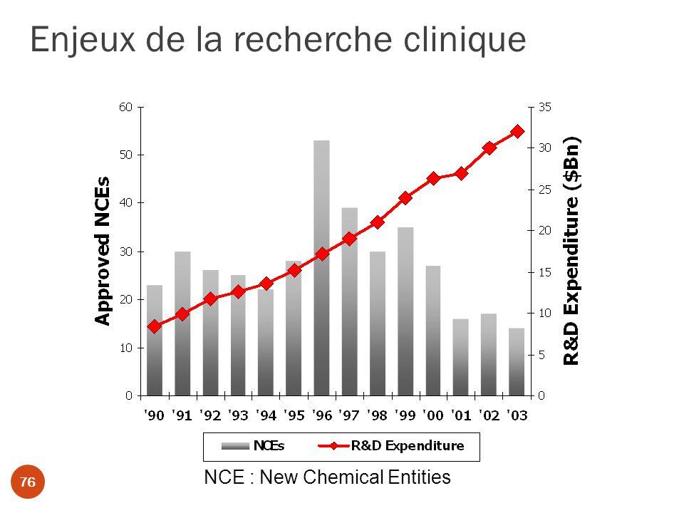 Enjeux de la recherche clinique 76 NCE : New Chemical Entities