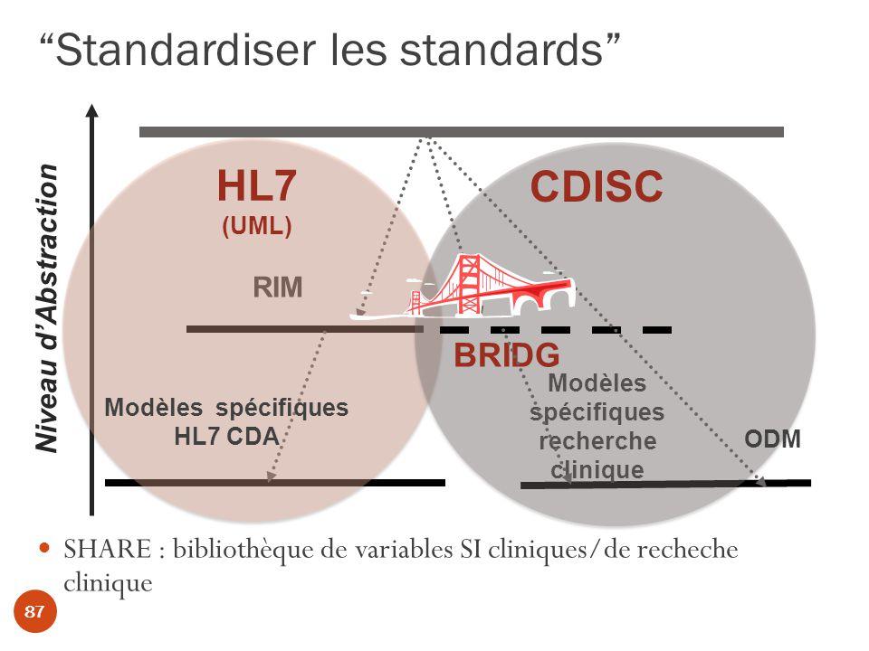 Standardiser les standards 87 SHARE : bibliothèque de variables SI cliniques/de recheche clinique Niveau dAbstraction RIM Modèles spécifiques recherche clinique HL7 (UML) CDISC Modèles spécifiques HL7 CDA BRIDG ODM