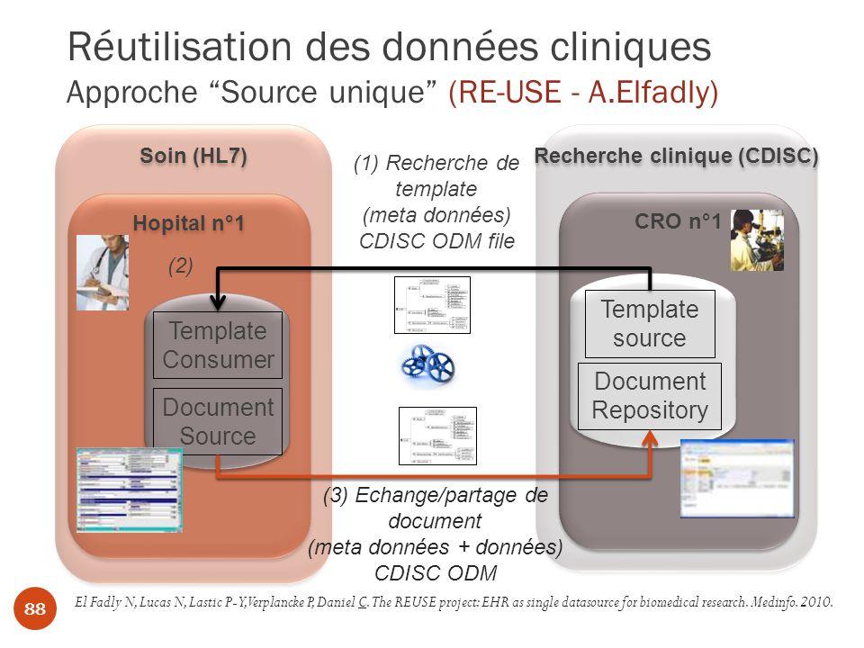 Réutilisation des données cliniques Approche Source unique (RE-USE - A.Elfadly) Recherche clinique (CDISC) CRO n°1 Soin (HL7) Hopital n°1 Template source Document Repository Template Consumer Document Source (1) Recherche de template (meta données) CDISC ODM file (3) Echange/partage de document (meta données + données) CDISC ODM (2) El Fadly N, Lucas N, Lastic P-Y, Verplancke P, Daniel C.The REUSE project: EHR as single datasource for biomedical research.
