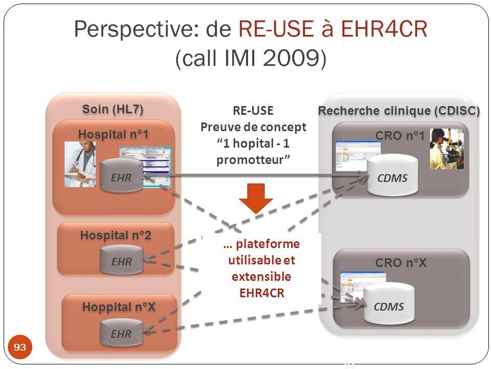 Recherche clinique (CDISC) CRO n°1 Soin (HL7) Hospital n°1 CDMS Perspective: de RE-USE à EHR4CR (call IMI 2009) EHR Hospital n°2 EHR Hoppital n°X EHR RE-USE Preuve de concept 1 hopital - 1 promotteur CRO n°X 93 CDMS 93 … plateforme utilisable et extensible EHR4CR