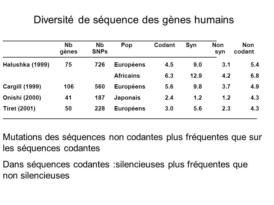 Notion de marqueurs en génétique : Le génotype Le marqueur génétique sert à repérer ou identifier un chromosome ou un allèle transmis Définissent le génotype (constitution génétique dun individu) qui inclut les allèles dun seul locus où de lensemble des locus, selon les cas Marqueurs génotypiques : variations identifiables et connues de la séquence du génome de localisation connue dinformativité connue codominants : les 2 allèles sont détectables chez les hétérozygotes