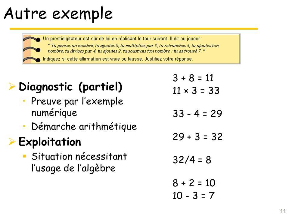11 Autre exemple Diagnostic (partiel) Preuve par lexemple numérique Démarche arithmétique Exploitation Situation nécessitant lusage de lalgèbre 3 + 8 = 11 11 × 3 = 33 33 - 4 = 29 29 + 3 = 32 32/4 = 8 8 + 2 = 10 10 - 3 = 7