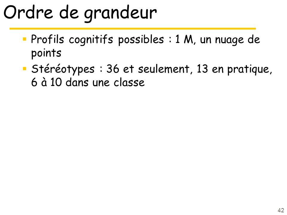 42 Ordre de grandeur Profils cognitifs possibles : 1 M, un nuage de points Stéréotypes : 36 et seulement, 13 en pratique, 6 à 10 dans une classe