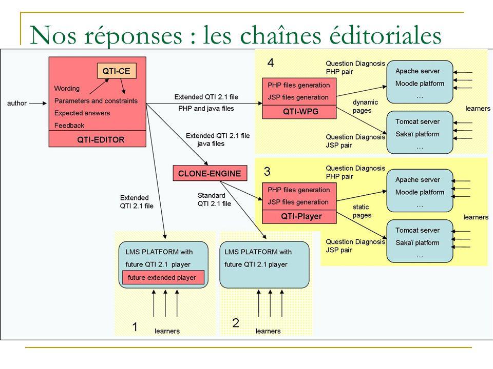 Nos réponses : les chaînes éditoriales