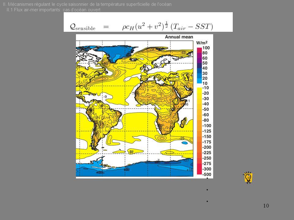 10 II. Mécanismes régulant le cycle saisonnier de la température superficielle de l'océan II.1 Flux air-mer importants: cas docéan ouvert