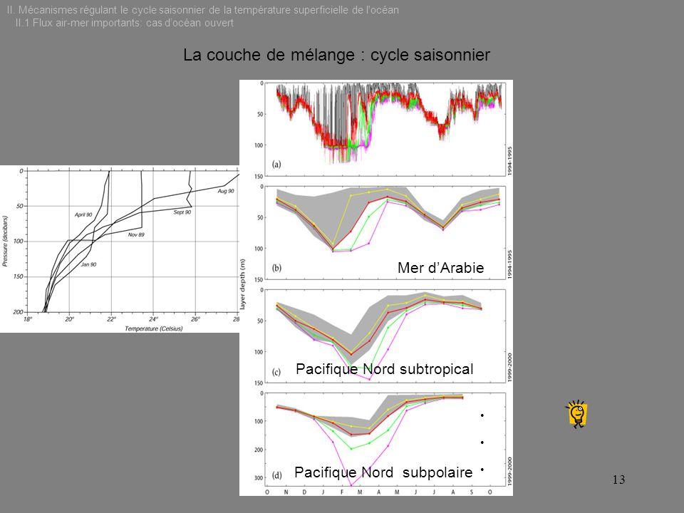 La couche de mélange : cycle saisonnier 13 Mer dArabie Pacifique Nord subpolaire Pacifique Nord subtropical II. Mécanismes régulant le cycle saisonnie