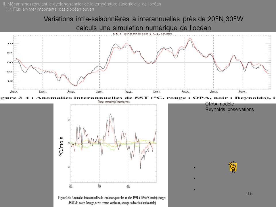 Variations intra-saisonnières à interannuelles près de 20°N,30°W calculs une simulation numérique de locéan °C/mois OPA= modèle Reynolds=observations
