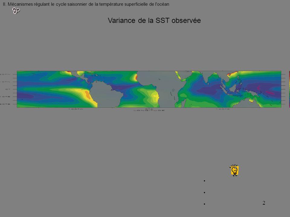 II. Mécanismes régulant le cycle saisonnier de la température superficielle de l'océan Variance de la SST observée 2