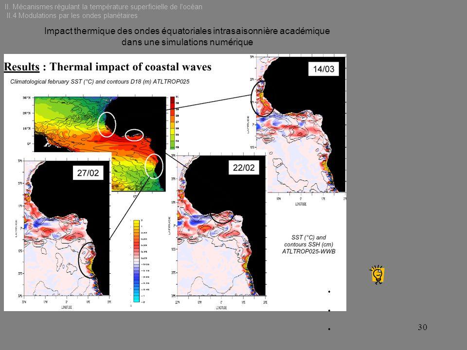 II. Mécanismes régulant la température superficielle de l'océan II.4 Modulations par les ondes planétaires Impact thermique des ondes équatoriales int