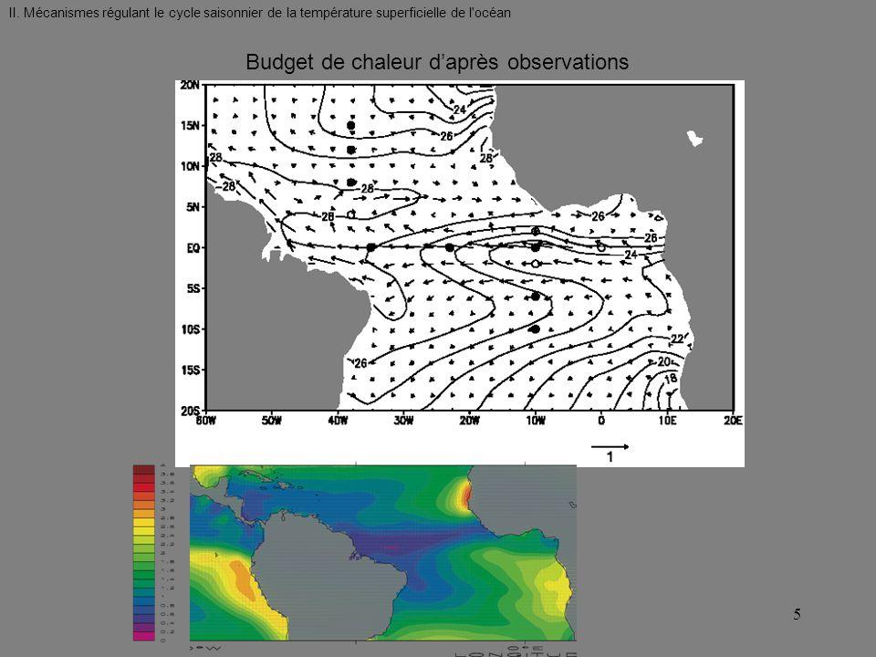 II. Mécanismes régulant le cycle saisonnier de la température superficielle de l'océan Budget de chaleur daprès observations 5