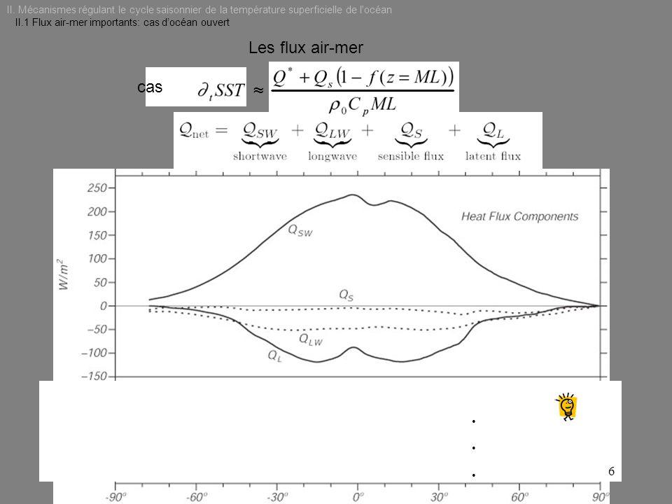II. Mécanismes régulant le cycle saisonnier de la température superficielle de l'océan II.1 Flux air-mer importants: cas docéan ouvert Les flux air-me