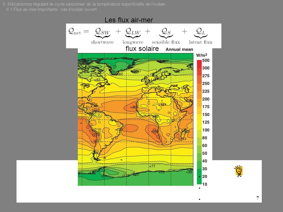 Les flux air-mer flux solaire 7 II. Mécanismes régulant le cycle saisonnier de la température superficielle de l'océan II.1 Flux air-mer importants: c