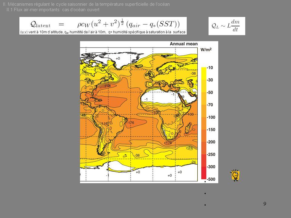 (u,v) vent à 10m daltitude, q air humitité de lair à 10m, q * humidité spécifique à saturation à la surface 9 II. Mécanismes régulant le cycle saisonn