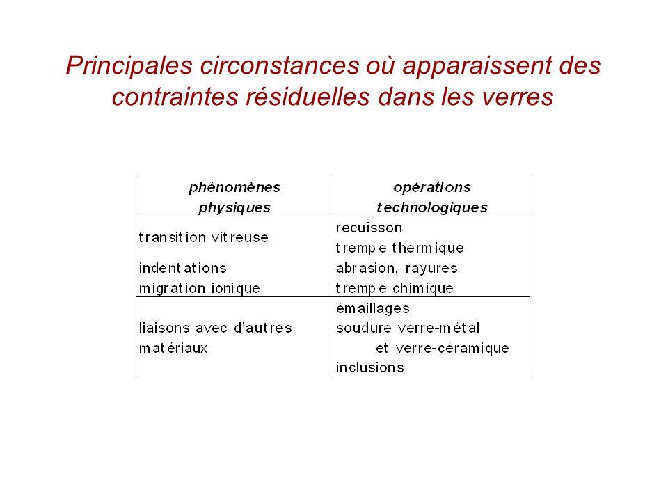 Principales circonstances où apparaissent des contraintes résiduelles dans les verres