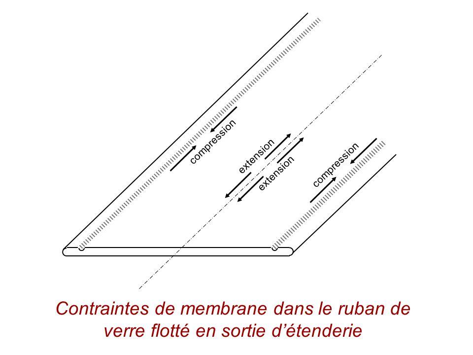 compression extension Contraintes de membrane dans le ruban de verre flotté en sortie détenderie