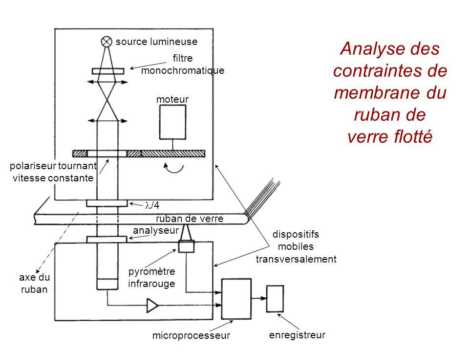 source lumineuse filtre monochromatique moteur polariseur tournant vitesse constante /4 ruban de verre analyseur pyromètre infrarouge dispositifs mobi