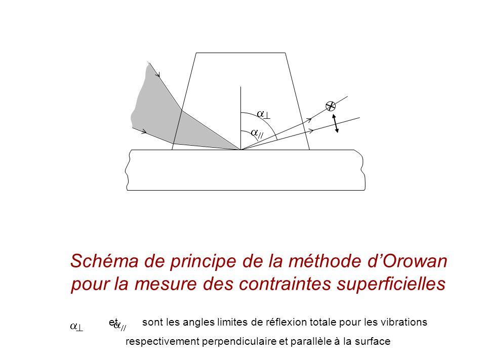 Schéma de principe de la méthode dOrowan pour la mesure des contraintes superficielles et sont les angles limites de réflexion totale pour les vibrations respectivement perpendiculaire et parallèle à la surface