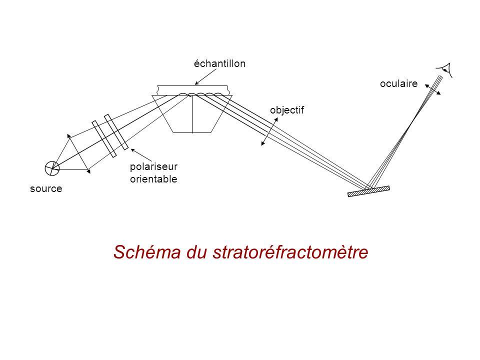 source polariseur orientable échantillon objectif oculaire Schéma du stratoréfractomètre